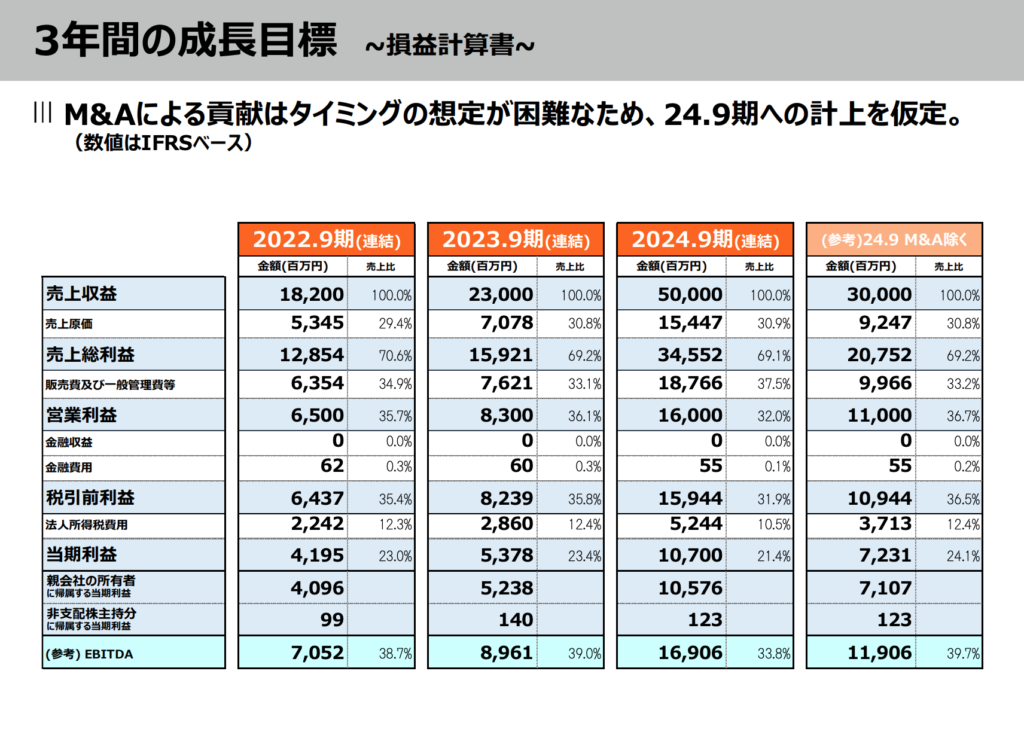 チェンジ、3年間の成長目標、損益計算書