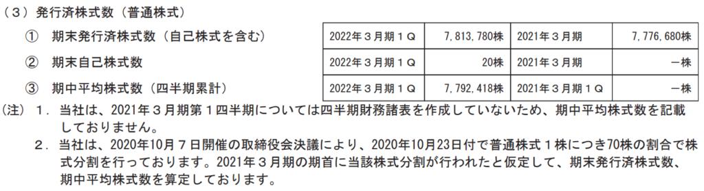 ココペリの発行済み株式数